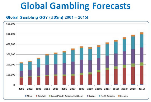 Statistik online casino 67719